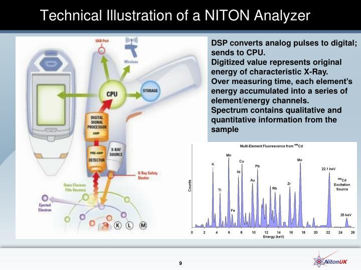 Technical Illustration of a NITON Analyzer