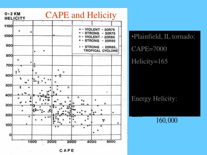CAPE and Helicity