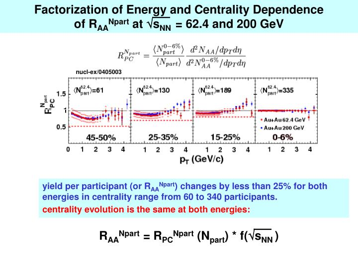 Factorization of Energy and Centrality Dependence