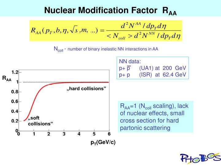 Nuclear Modification Factor  R