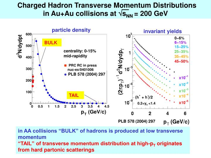 Charged Hadron Transverse Momentum Distributions