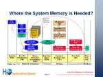 where the system memory is needed