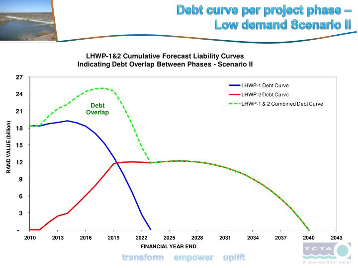 Debt curve per project phase –