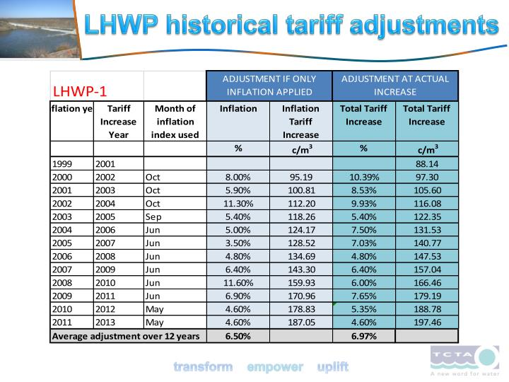 LHWP historical tariff adjustments
