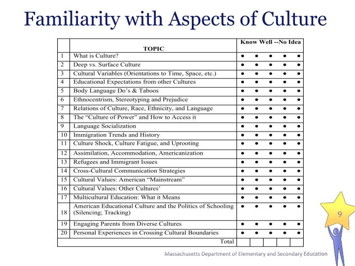 Familiarity with Aspects of Culture