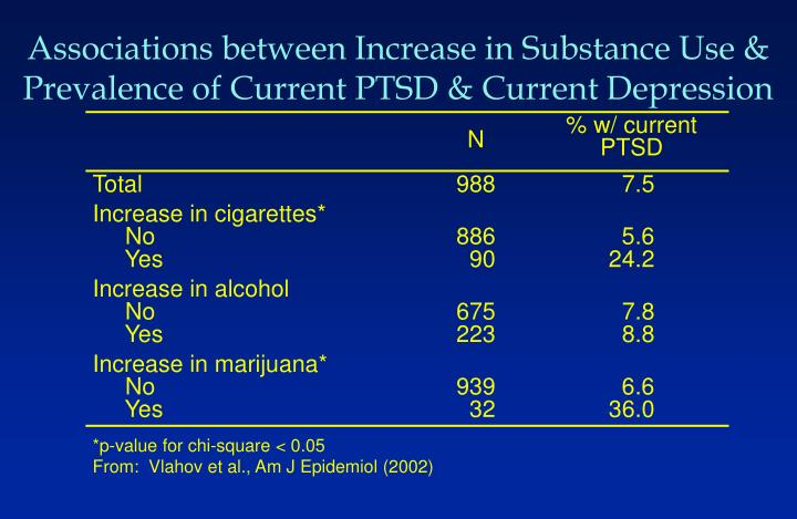 Associations between Increase in Substance Use & Prevalence of Current PTSD & Current Depression