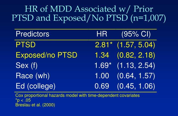 HR of MDD Associated w/ Prior