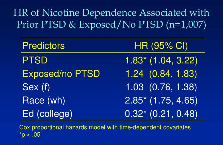 HR of Nicotine Dependence Associated with Prior PTSD & Exposed/No PTSD (n=1,007)