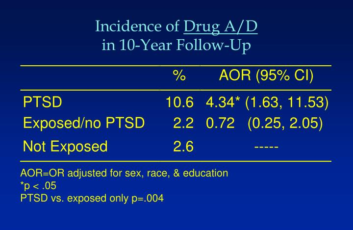 Incidence of