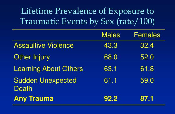 Lifetime Prevalence of Exposure to