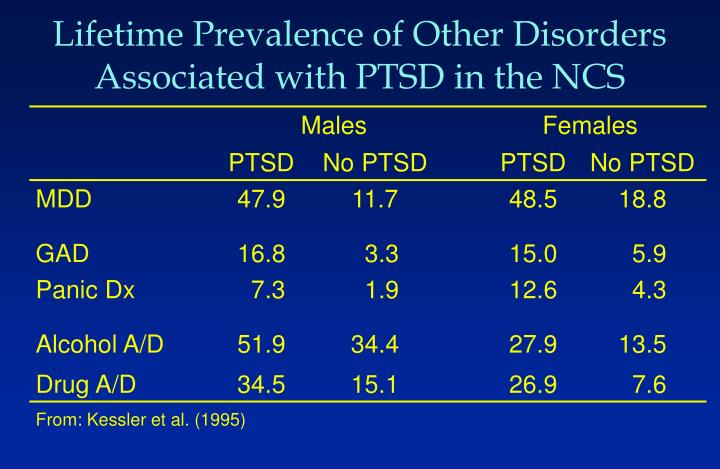 Lifetime Prevalence of Other Disorders Associated with PTSD in the NCS