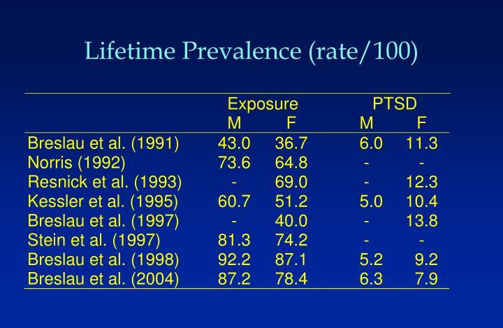 Lifetime Prevalence (rate/100)