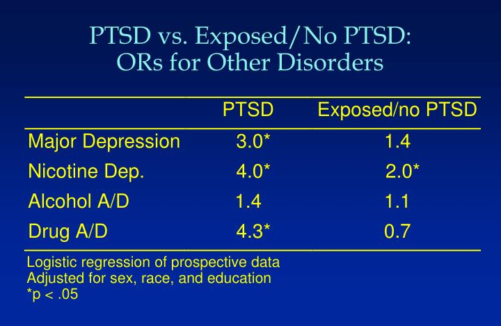 PTSD vs. Exposed/No PTSD: