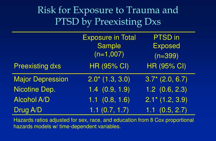 Risk for Exposure to Trauma and