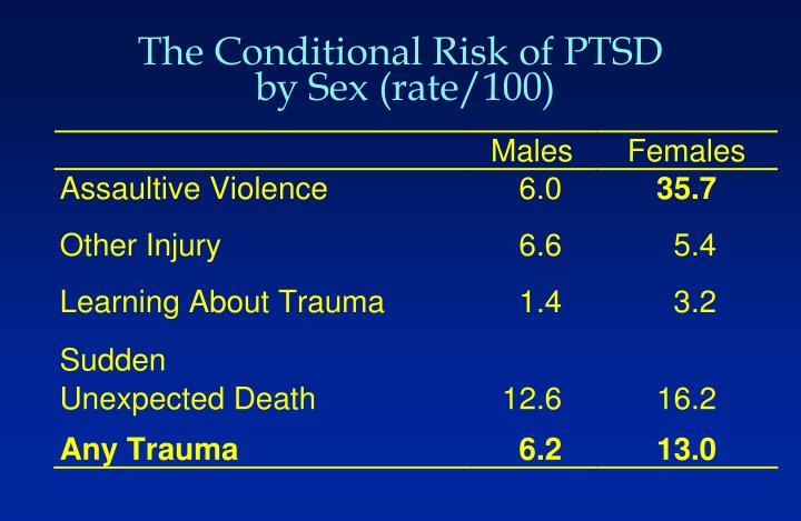 The Conditional Risk of PTSD