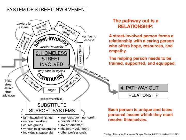 SYSTEM OF STREET-INVOLVEMENT