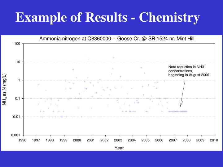 Example of Results - Chemistry