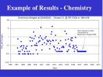 example of results chemistry