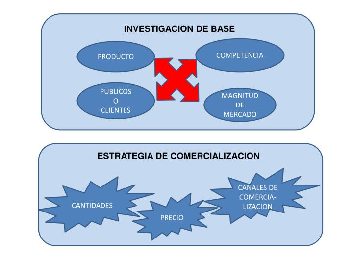 INVESTIGACION DE BASE