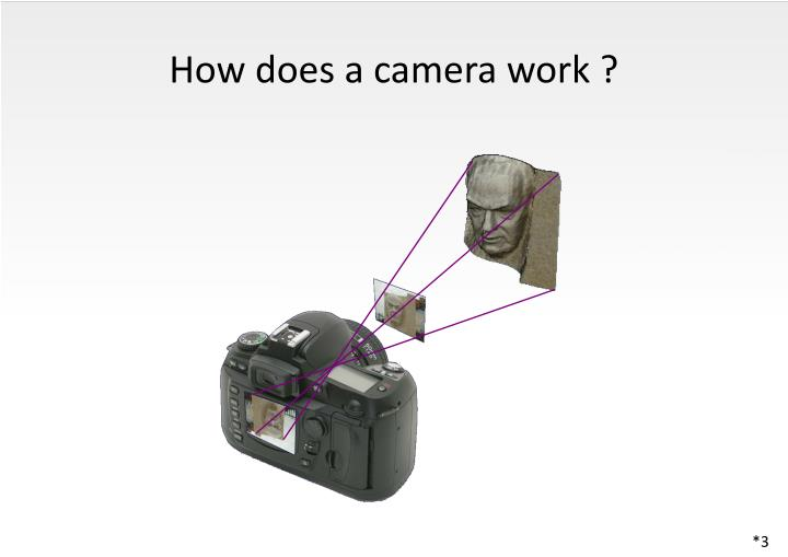 How does a camera work ?
