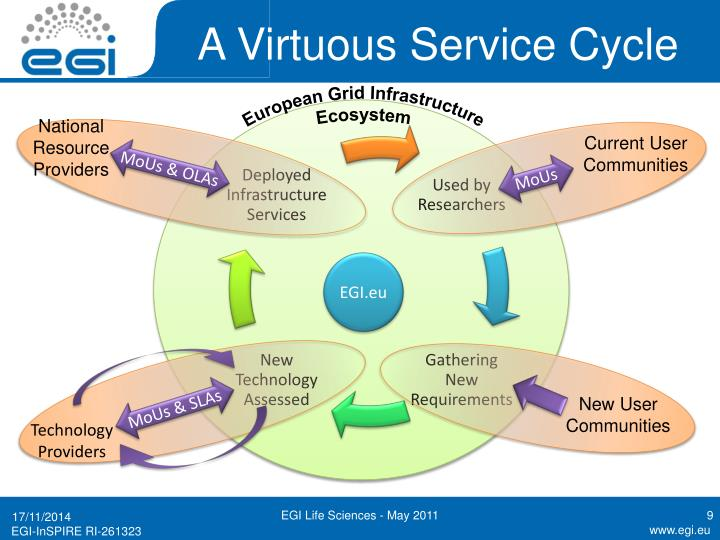 A Virtuous Service Cycle