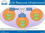 egi resource infrastructure