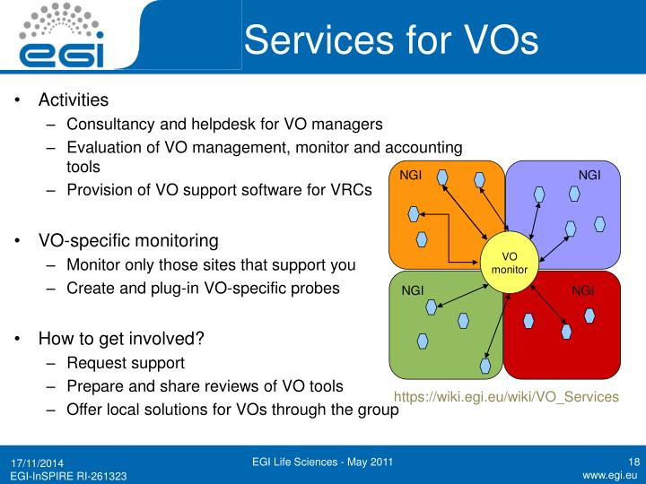 Services for VOs