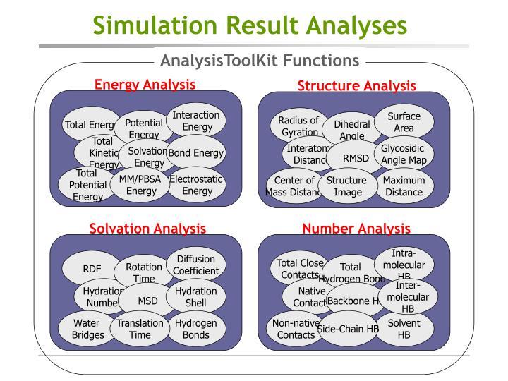 Simulation Result Analyses
