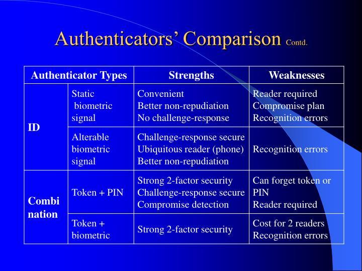 Authenticators' Comparison