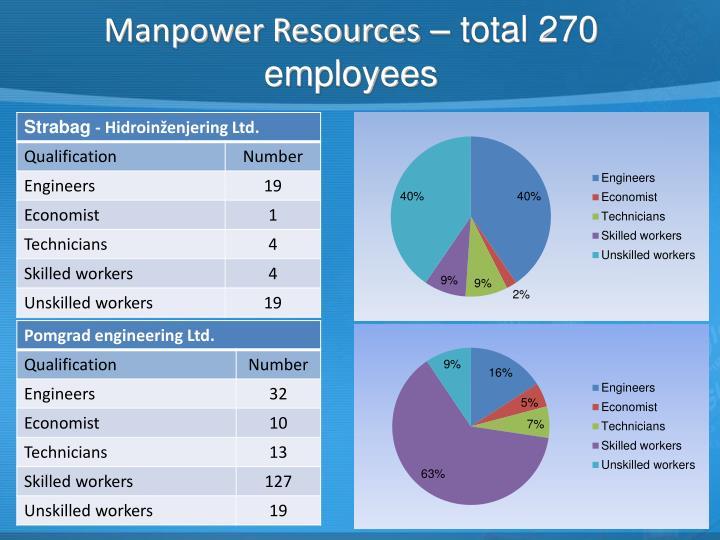 Manpower Resources