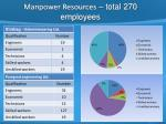 manpower resources total 270 employees