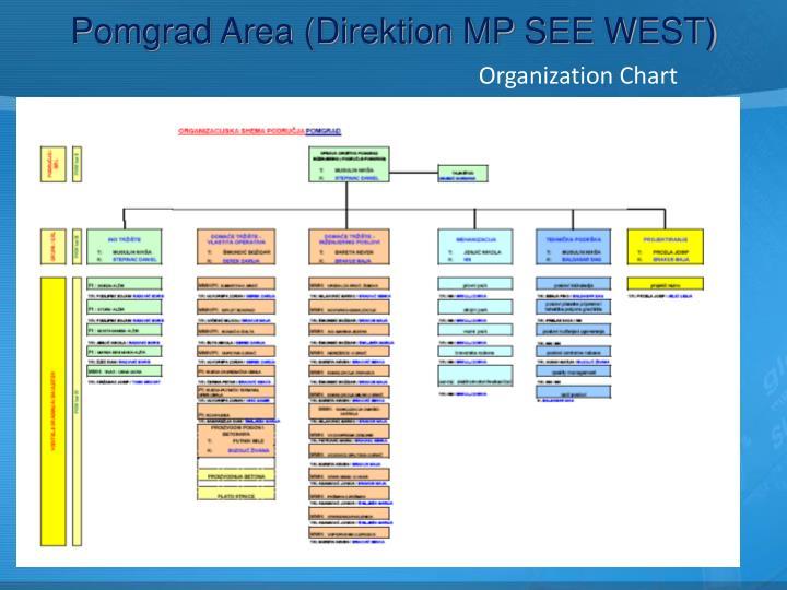 Pomgrad Area (Direktion MP SEE WEST)