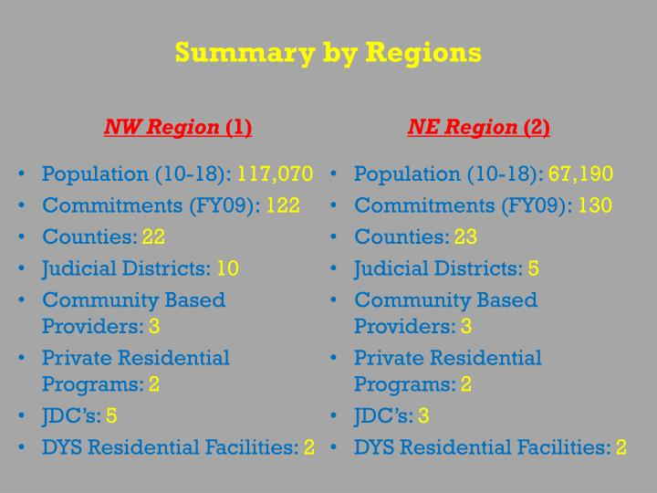 Summary by Regions