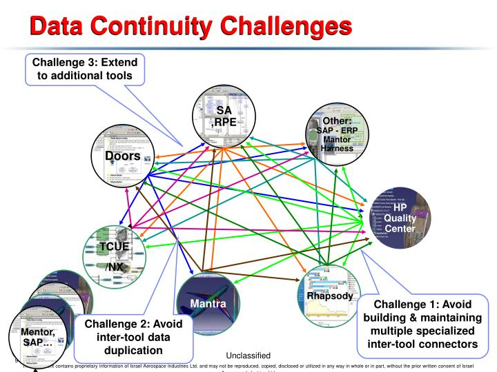Data Continuity Challenges