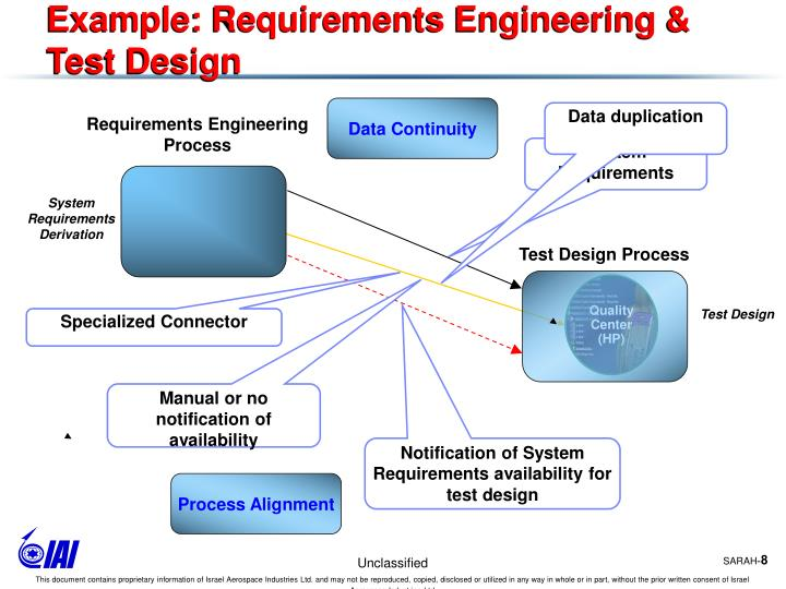 Example: Requirements Engineering & Test Design