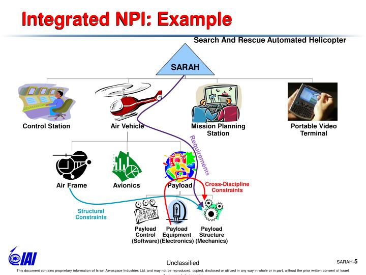 Integrated NPI: Example
