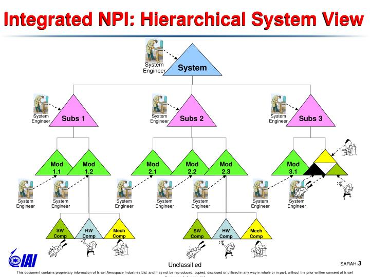 Integrated npi hierarchical system view
