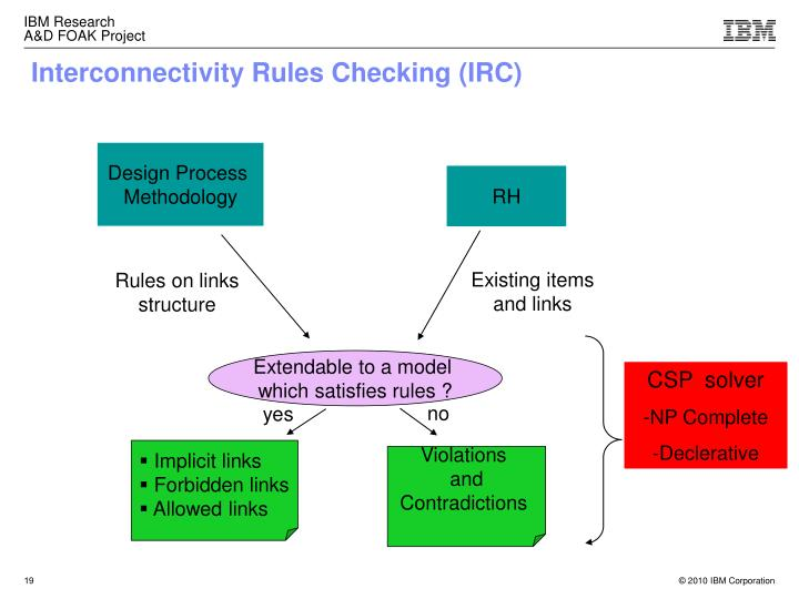 Interconnectivity Rules Checking (IRC)