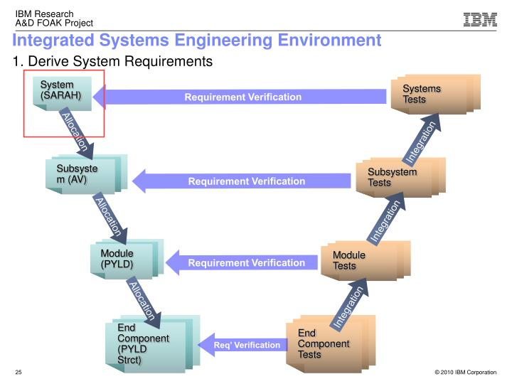 Integrated Systems Engineering Environment