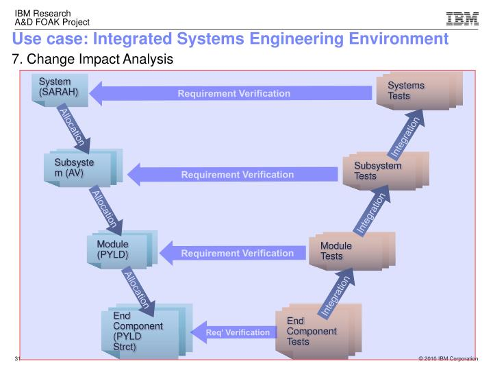 Use case: Integrated Systems Engineering Environment