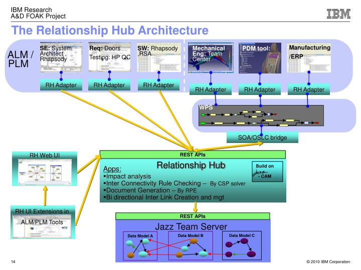 The Relationship Hub Architecture