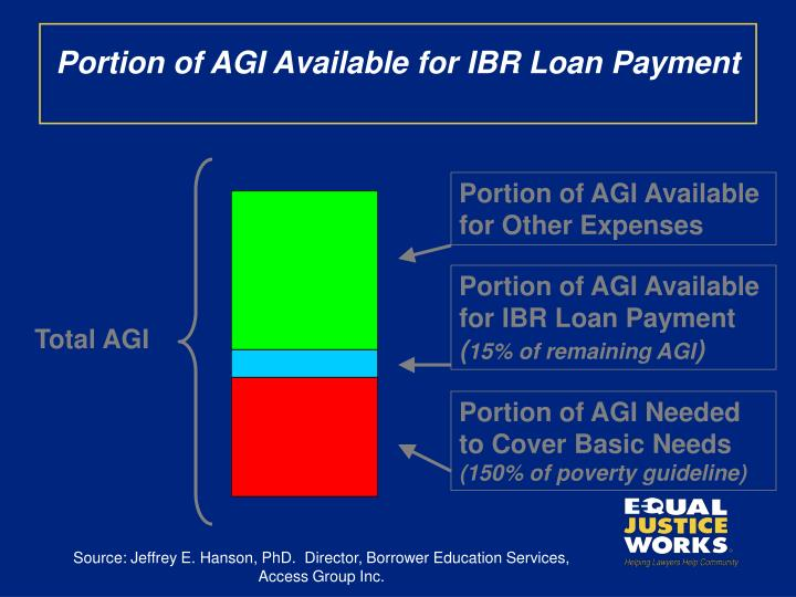 Portion of AGI Available for IBR Loan Payment