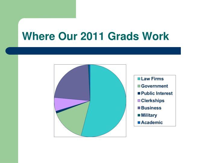 Where Our 2011 Grads Work