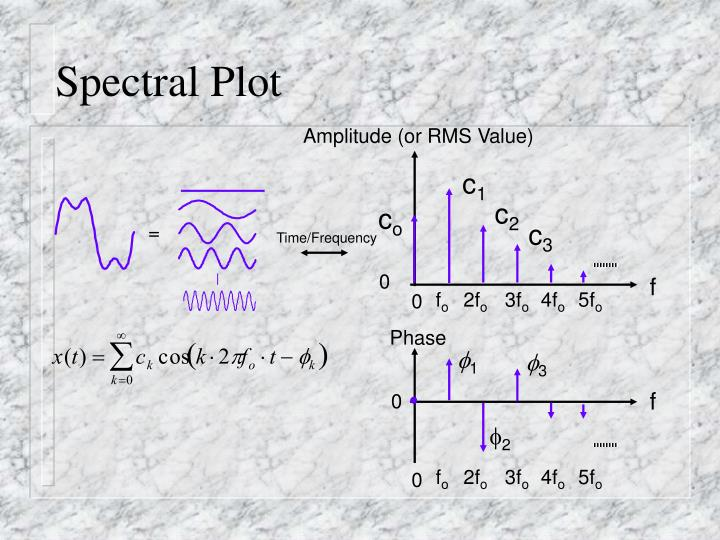 Amplitude (or RMS Value)