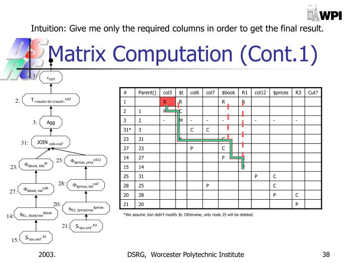 Intuition: Give me only the required columns in order to get the final result.