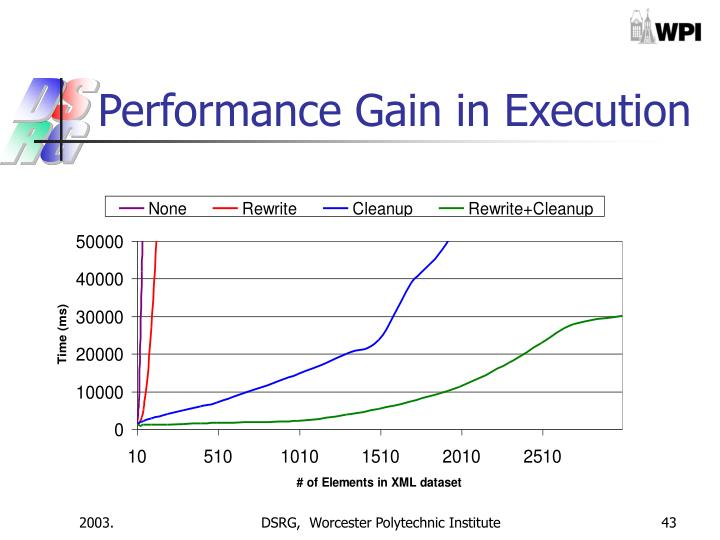 Performance Gain in Execution
