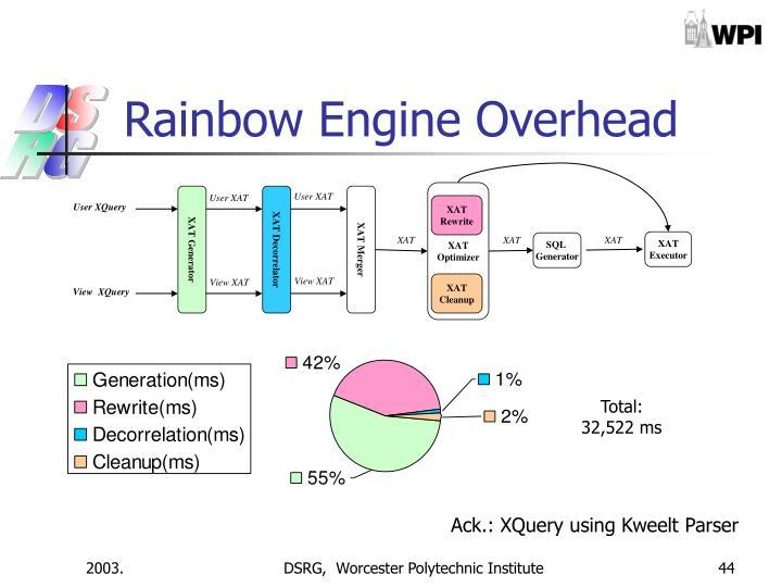 Rainbow Engine Overhead