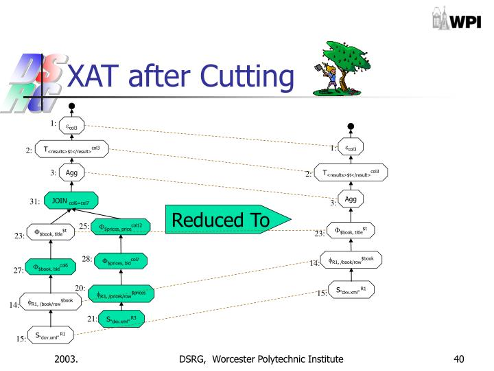 XAT after Cutting