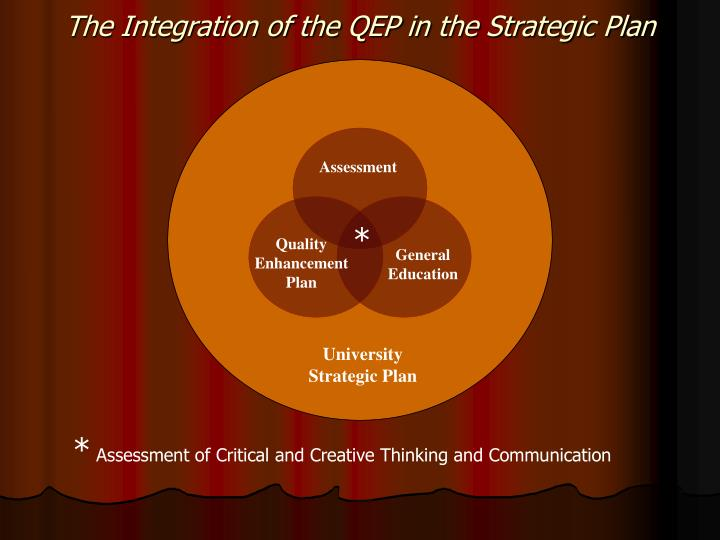 The Integration of the QEP in the Strategic Plan