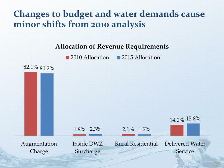 Changes to budget and water demands cause minor shifts from 2010 analysis